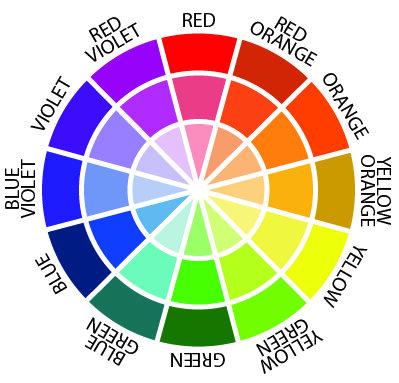 koło barw - łączenie kolorów
